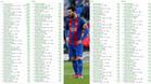 Messi, uno de los pocos 'Top 100' que aún no ha renovado