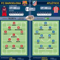 Alineaciones probables del Barça-Atlético