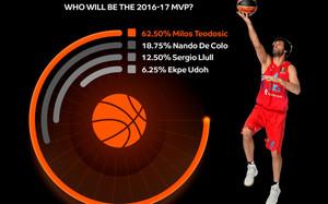 Teodosic es el gran candidato al MVP de la Euroliga
