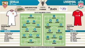 Alineaciones probables del Sevilla-Liverpool