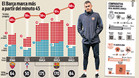 El Barça de Luis Enrique, cada vez más diésel