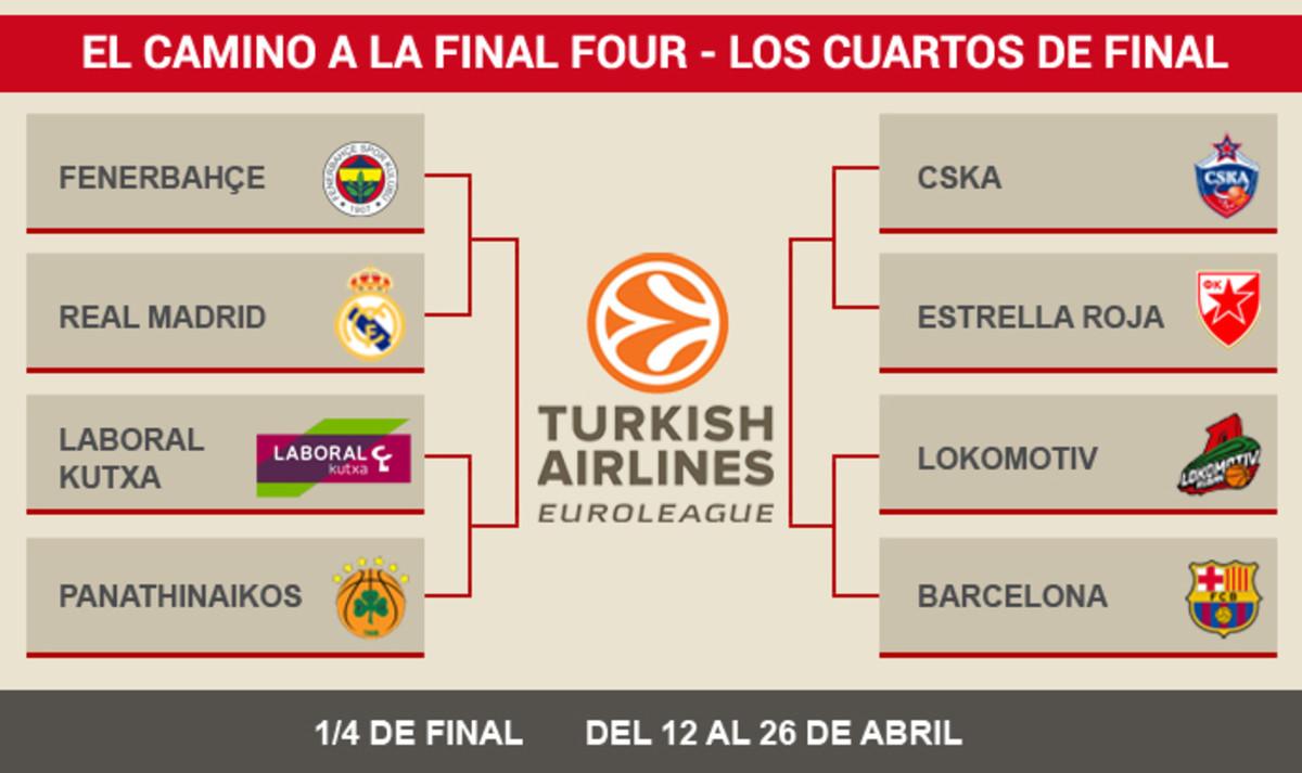 horarios y televisiones de los cuartos de final de la euroliga