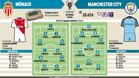 La previa del Mónaco-Manchester City