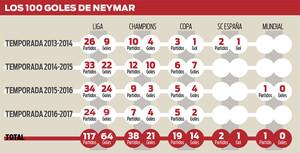 Los 100 goles de Neymar Júnior con el FC Barcelona repartidos por temporadas y competiciones