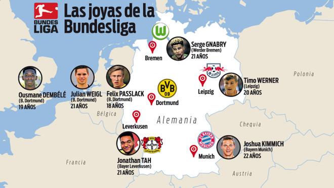 Estos son los jóvenes cracks que el Barça controla en Alemania