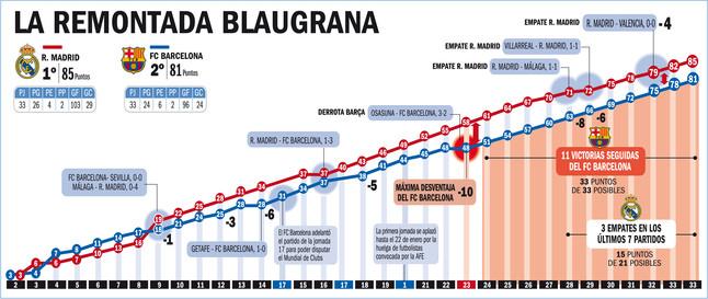 ◀ ◁أحصائيات قبل لكلسيكو (ريال vs برشلونة) من sport.es  ▶ ▷ 1334761155758.jpg