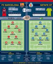 Los posibles onces del Barça y del Getafe