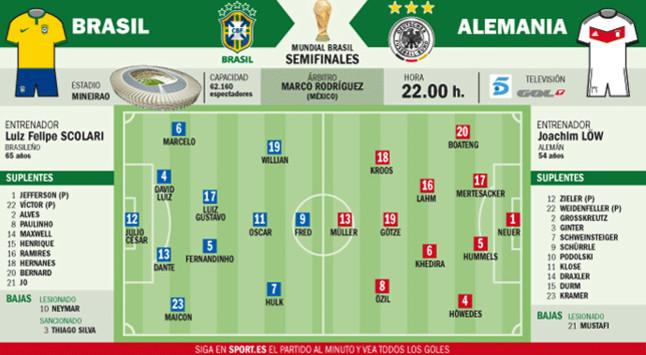 Semifinal sin Neymar