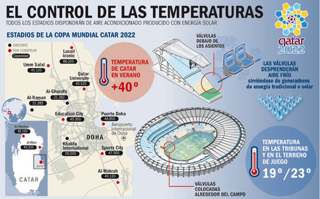 Qatar trabaja en�rgicamente para que el calor no sea un problema