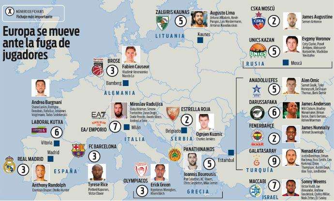 El mapa de los fichajes del baloncesto en Europa