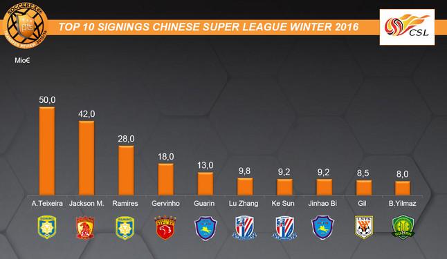 El 'Top 10' de los fichajes m�s caros de la liga china en este mercado de invierno