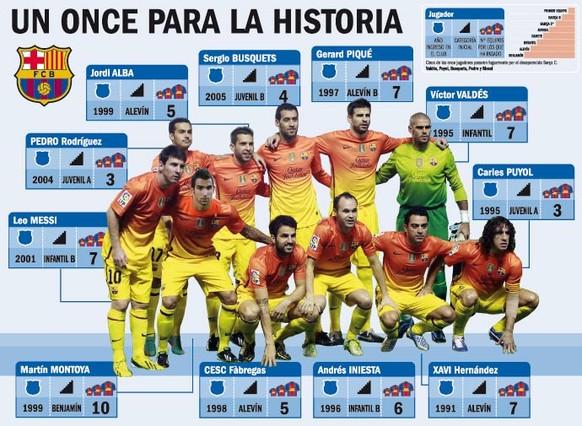 Un once para la historia del Barça 1354011553388