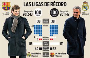 El Barça de Luis Enrique busca superar estas cifras