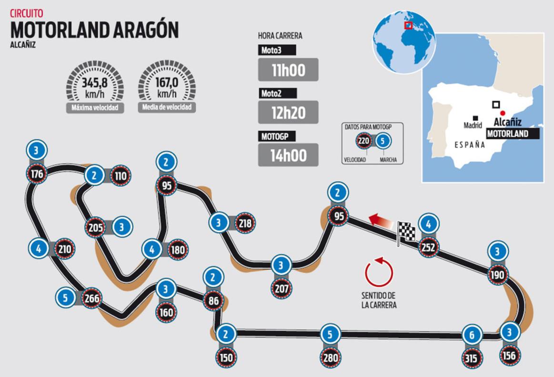 Circuito Motorland : El circuito de motorland aragón del gp motogp