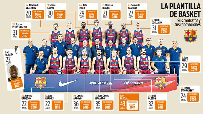 Contratos y plantilla: El puzzle en los despachos del Barça Lassa
