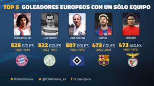 El Top-5 de los máximos goleadores de Europa