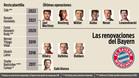 El Bayern renovado a diez jugadores