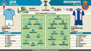 El Espanyol desea confirmar su mejoría ante un Celta que no reservará a nadie, pese a su inminente visita al Barça