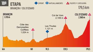 La 18ª Etapa del Tour de Francia
