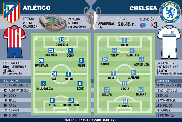 alineaciones probables 1398109566809 Betting tips for Atletico Madrid v Chelsea: Predicted line ups & essential facts and stats