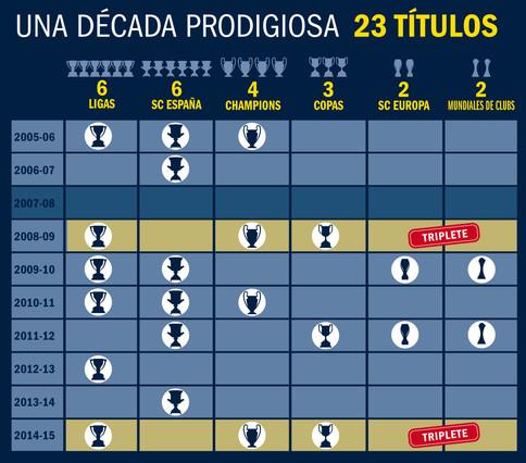 Equipos españoles que han ganado la champions