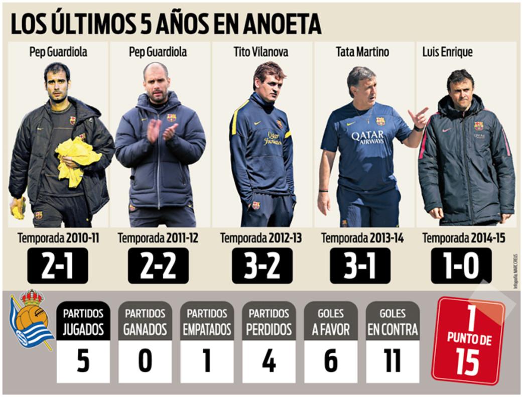 REAL SOCIEDAD - BARCELONA :: Sábado, 9 de Abril 20:30 hora  inercial Los-ultimos-cuatro-entrenadores-del-barcelona-han-estrellado-anoeta-1460043476319
