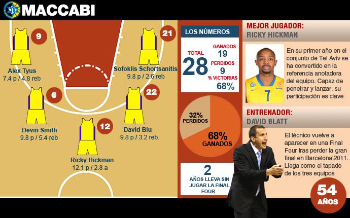 Euroliga de baloncesto partidos y tv-http://estaticos.sport.es/resources/jpg/9/2/david-blatt-vuelve-final-four-dos-anos-despues-1399637025929.jpg