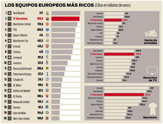 El Bar�a le pisa los talones al Madrid