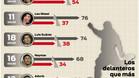 Cristiano Ronaldo es el m�s 'chup�n' de la Liga con diferencia