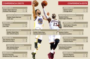 Infografía: cuadro del playoff de la NBA