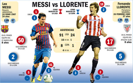 Messi y Llorente, cara a cara