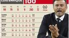 Luis Enrique cumple 100 partidos en el banquillo del FC Barcelona