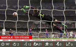 Ter Stegen tuvo muchísimo trabajo en el Santiago Bernabéu