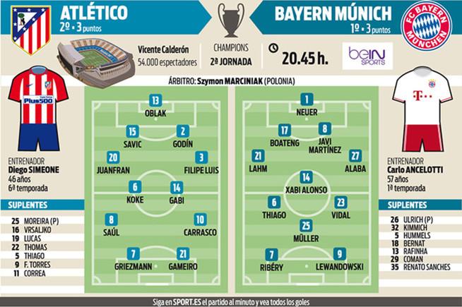 Las posibles alineaciones del Atl�tico de Madrid - Bayern de M�nich