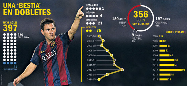 Messi, un especialista en pulverizar récords