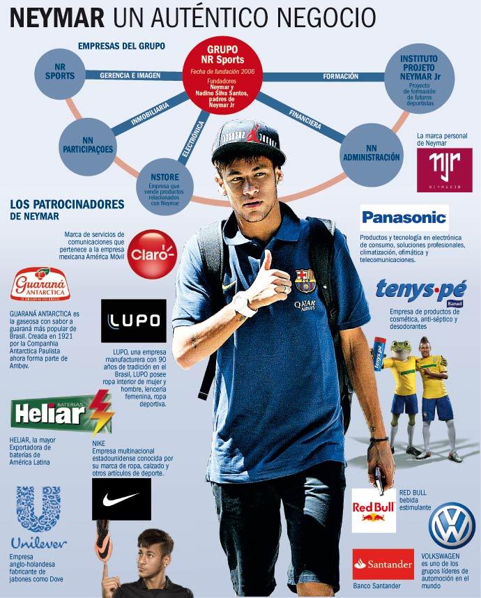 Neymar gana más por patrocinios que por su club