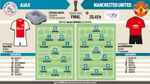 Estas son las alineaciones probables para la final de la Europa League