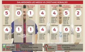 Infografía: Los títulos de Messi y Cristiano Ronaldo