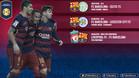 El Leicester City - FC Barcelona, el 3 de agosto en Estocolmo