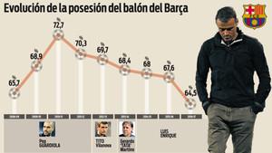 La evolución de la posesión en el FC Barcelona