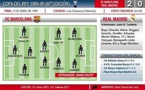 El Barça venció en la final de copa al Madrid