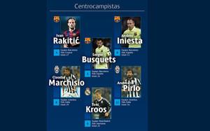 Los mejores centrocampistas de la UEFA Champions League