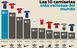 Las diez camisetas más valiosas del mundo