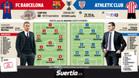 Los posibles onces del Barça-Athletic