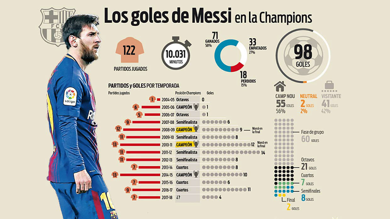 Gráfico goles Messi en Champions