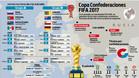 Calendario de la Copa Confederaciones