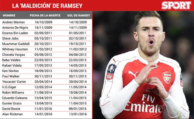 Toda la verdad sobre la 'maldición' de Ramsey