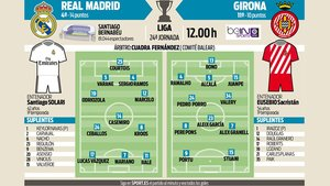 Las posibles alineaciones de Real Madrid y Girona