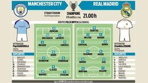 Las posibles alineaciones de Real Madrid y Manchester City