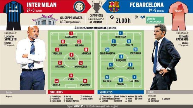 Los posibles onces de Inter y Barça  ea4a7586618